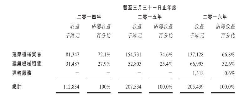 不同业务收入占比.jpg