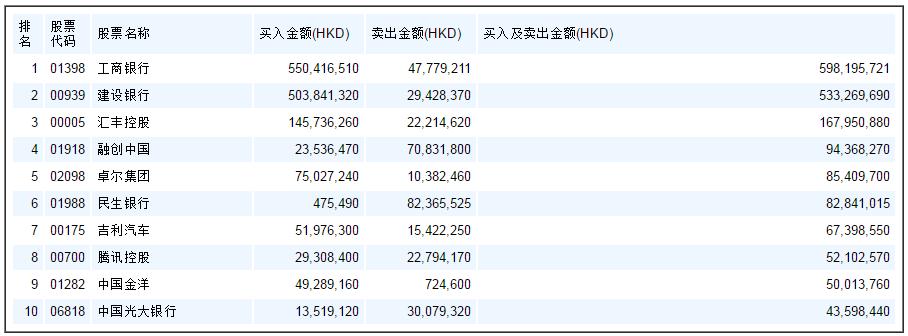 沪港通统计(8.25) 中国金洋(01282)再上10大成交活跃股榜单