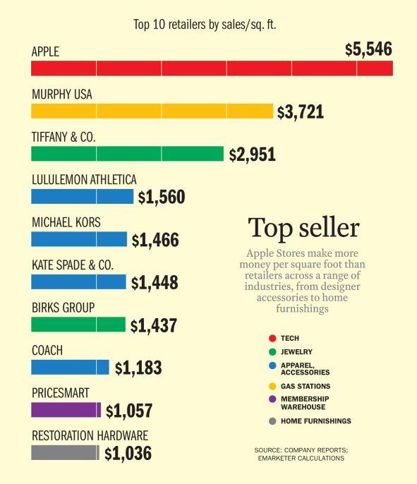 apple-store-sales.png.cf.jpg