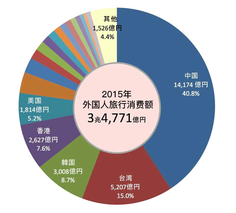 日本外国旅客消费比例.jpg