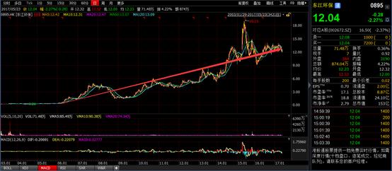 东江环保(00895)60倍涨幅背后 为什么第一名市场份额只有3%?