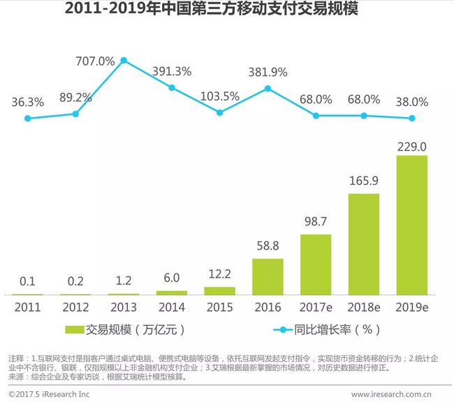 2016年第三方互联网支付交易规模结构,互联网金融行业表现亮眼
