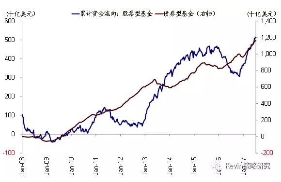 全球资金流向监测:流出美股 沪深港通南向回暖、北向流出