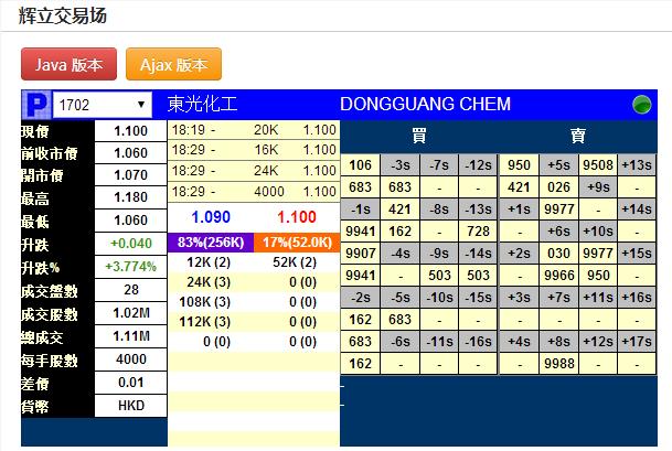 新股暗盘|东光化工(01702)暗盘收报1.1元每手赚160元