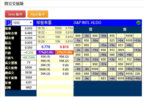 新股暗盘|椰丰集团(01695)暗盘收报0.81元每手赚1650元