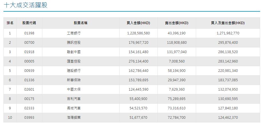 扫货逾一年来最狠!南下资金净买入工行(01398)11.85亿港元