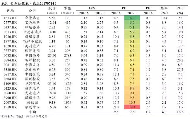 兴业证券:维持地产行业推荐评级,建议关注中海外(00688)和华润置地(01109)