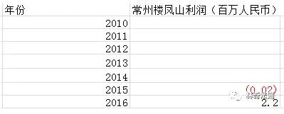 2015年收购的常州楼凤山项目亏损,2016年扭亏为盈.