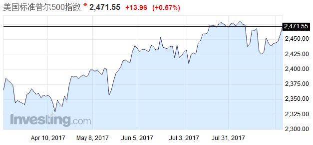 隔夜美股︱8月美股收涨牛市本色依旧不改?