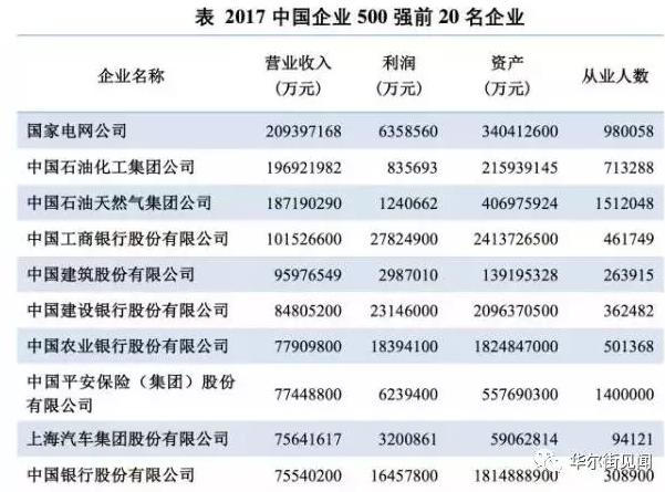 而入围500强的门槛,今年也是再创新高,达到283.11亿元。较上年500强大幅提高39.65亿元,提高幅度为自2002年发布中国企业500强以来最高。