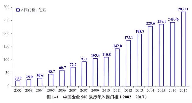 统计数据显示,2002年500强企业中,营业收入最低为20亿元。经过16年发展,企业入围门槛翻了约14倍。