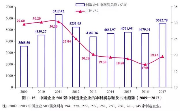 前十名中,汽车企业占据四席,分别是上海汽车、东风汽车、中国一汽和北京汽车。
