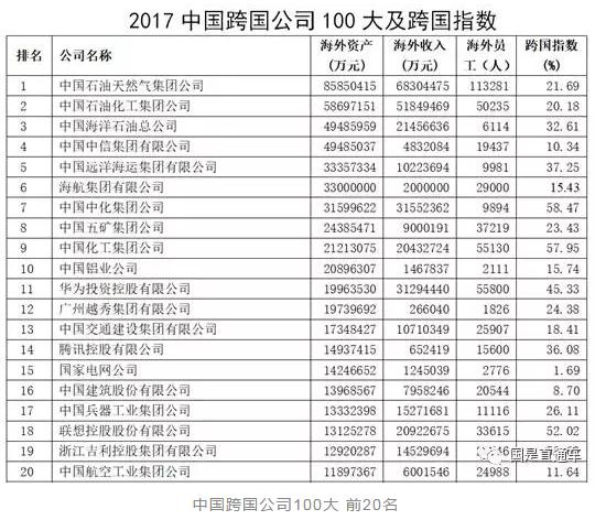 其次,中国中信集团、中国远洋海运集团、海航集团、中国中化集团在海外的资产配置规模较大。