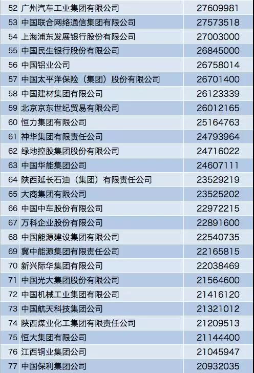 """""""2017中国企业500强""""出炉,谁是第一?谁最赚钱?谁最亏钱?(附完整榜单)"""