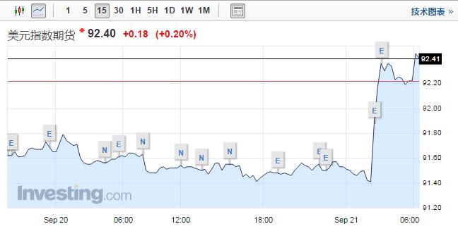 9月21日开盘前瞻|美股三大股指探底回升恒指能否再度走强?