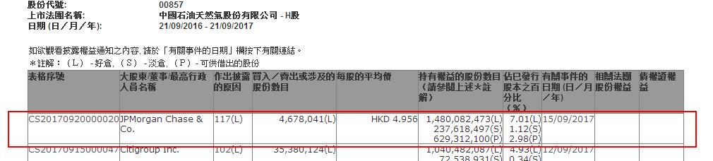 摩根大通增持中国石油(00857)和海螺水泥(00914)