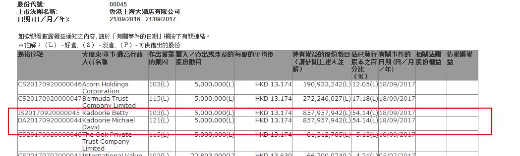 米高·嘉道理场外增持大酒店(00045)500万股涉资6587万元