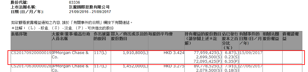 摩根大通减持巨腾国际(03336)和新晨动力(01148)