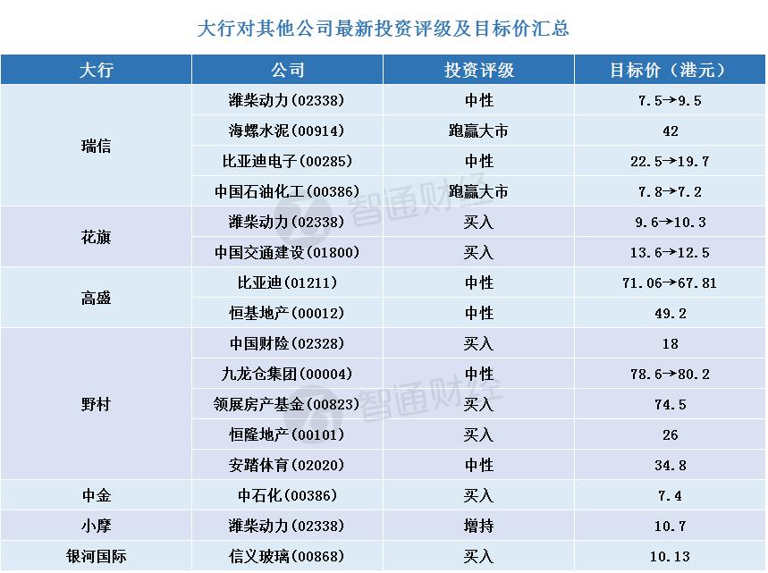 智通每日大行研报汇总︱10月31日