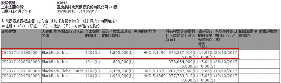 贝莱德减持重农行(03618)181万股,每股5.149元