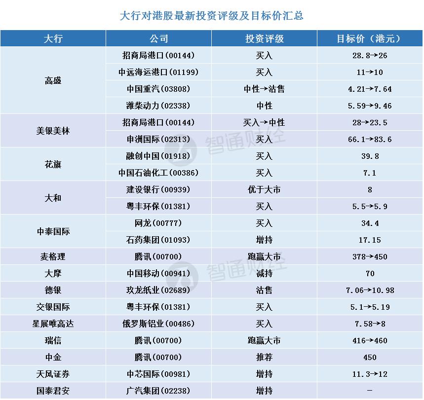 智通每日大行研报汇总︱11月17日