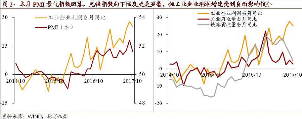 业宏观答案_新格局正在形成:企业盈利向上宏观经济回稳|工业企业利润