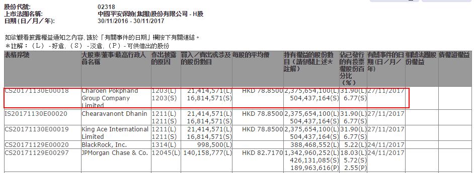 股东场外减持中国平安(02318)2141万股,每股78.85元