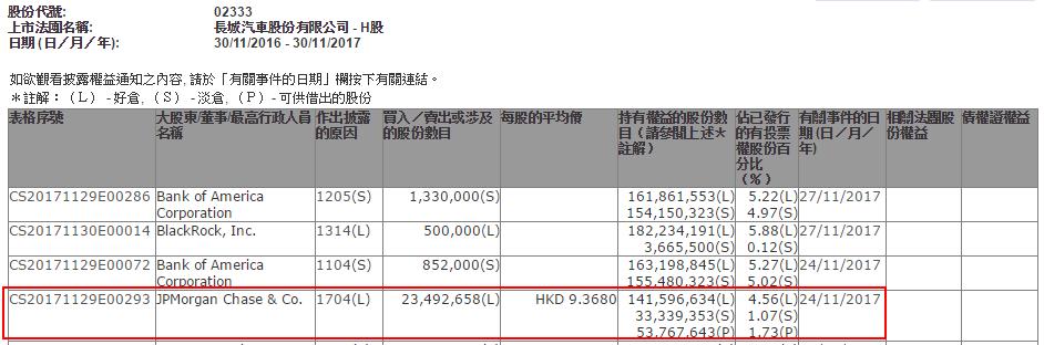小摩同日减持中国神华(01088)、比亚迪(01211)及长城汽车(02333)