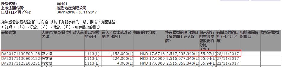 陈文博两日增持恒隆地产(00101)共138万股