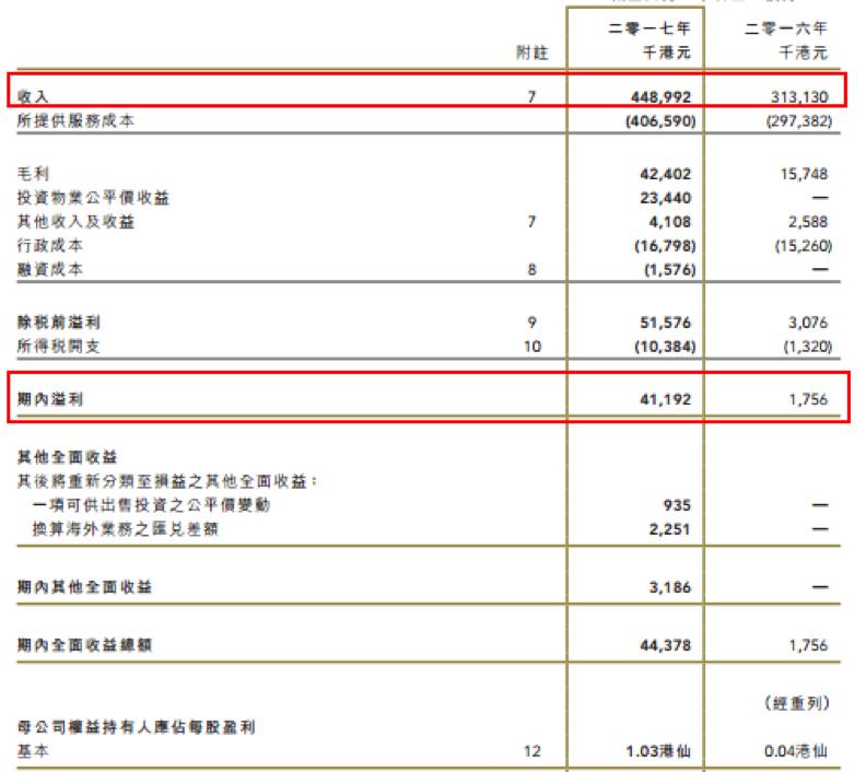 金诚控股(01462)锁定下个盈利增长点:特色小镇运营权