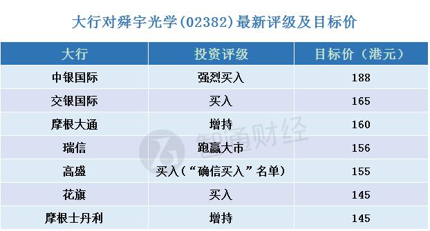 舜宇光学(02382)最新评级汇总 大行最高看188元