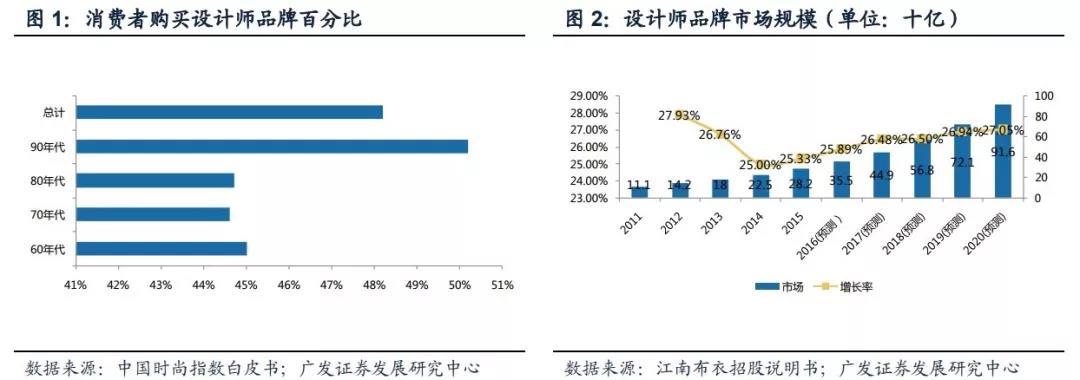 设计师皇冠博彩大全市场化 江南布衣能成中国版Furla吗?(图1)