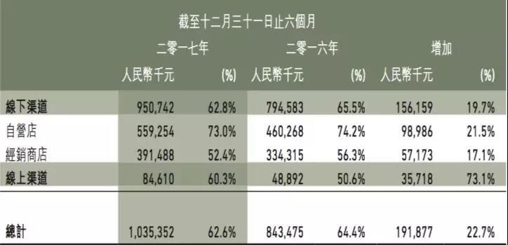 设计师皇冠博彩大全市场化 江南布衣能成中国版Furla吗?(图4)