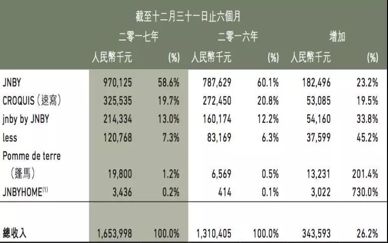设计师皇冠博彩大全市场化 江南布衣能成中国版Furla吗?(图3)