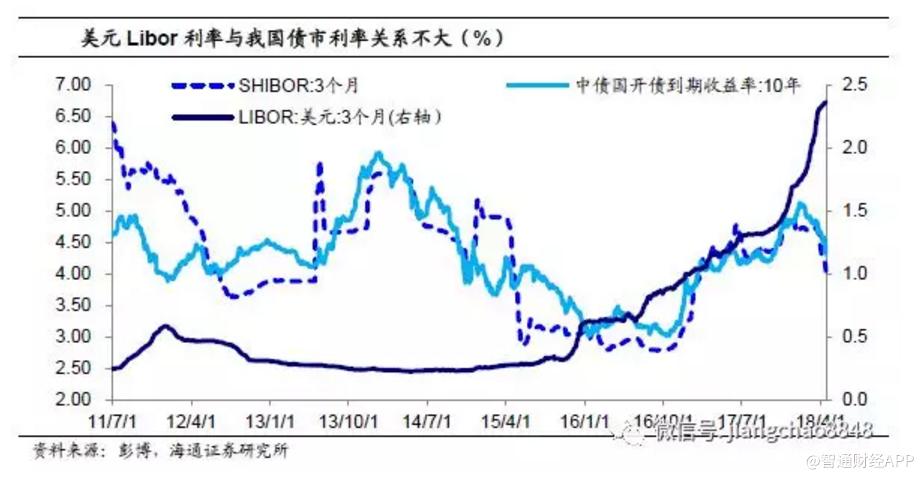 libor利率最新查询_姜超:不一样的美元荒 美元 美联储 加息-智通财经网