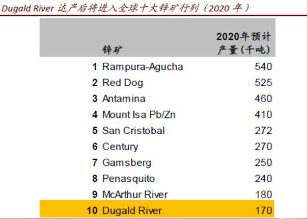 目前,Dugald River选矿处理量已达到设计产能,并进入平稳生产运营阶段。根据五矿资源在4月22日发布的2018年第一季度生产报告,Dugald River锌矿2018年1-3月在试生产过程中生产锌精矿金属量为28522吨,2018年全年预计生产锌精矿含锌12-14万吨,且按783.3万吨的总资源量计,平均品位高达12%: