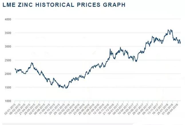 锌价在最近几年能够取得如此亮眼的成绩,一方面其需求一直都在稳定增长,近几年来镀锌板库存持续下滑,截至2018 年3月底,全国镀锌板库存量为46.77万吨,同比下滑15.34%,且随着环保影响因素逐步减弱,锌下游生产将陆续恢复,未来下游初端消费有进一步释放的预期。