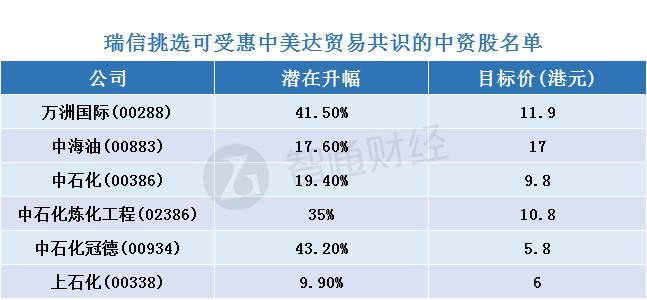 瑞信:预计中国或增加对美国进口2000亿美元 料万洲(00288)及油股可受惠