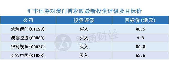 """汇证:预测澳门博彩股短期上升空间见顶 但吁""""买入""""四股"""