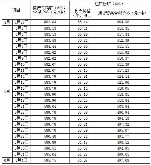 中钢协:5月中国铁矿石价格指数小幅调整 后期走势将维稳