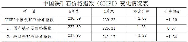从全月情况看,中国铁矿石价格指数(CIOPI)总体水平仍高于上月。5月份CIOPI综合指数平均值为240.67点,较上月上升2.34点,升幅为0.98%。其中:国产铁矿石价格指数平均值为227.79点,比上月上升1.38点,升幅为0.61%;进口铁矿石价格指数平均值为242.61点,环比上升2.48点,升幅为1.03%。