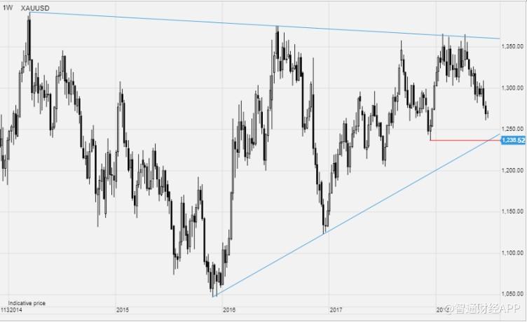 过去18个多月来,白银仍在交易区间内窄幅震荡。过去一个季度,银价曾两次尝试突破200日均线,触发了两次重大调整。因此,第三季度,市场情绪仍面临挑战,尤其是如果经济放缓的最新迹象开始导致工业金属价格进一步走软的话。