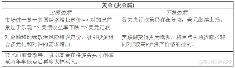 """第三季度大宗商品面临挑战 黄金或将""""东山再起"""""""
