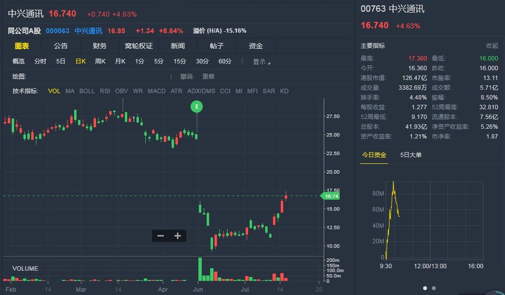 """野村:中兴(00763)能助中国 5G 发展重上轨道     评级""""中性"""""""