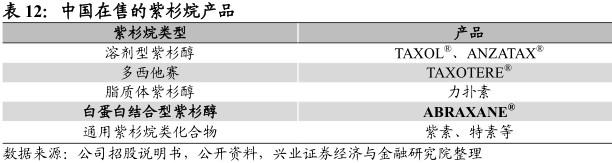 2017年,ABRAXANE于中国紫杉烷市场估计持有5.4%的价值份额。2018年2月,石药集团的白蛋白结合型紫杉醇获国家药品监督管理局批准;恒瑞的白蛋白结合型紫杉醇也正处于国家药品监督管理局审核中。