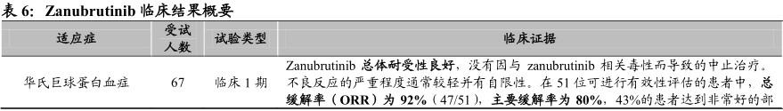新股研报  百济神州(06160):首例港+美股架构 癌症创新药先锋
