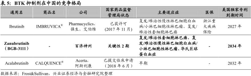 新股研报| 百济神州(06160):首例港+美股架构 癌症创新药先锋
