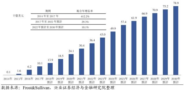 若干产品排队等待上市。2012年,全球肺癌、胃癌、肝癌及食管癌的死亡人数中分别有38%、45%、51%及49%来自中国,且该类癌症均对PD-1/PD-L1类药物有应答。目前,中国仅有百时美施贵宝的OPDIVO及默克的KEYTRUDA获批,另有三种PD-1抑制剂已提交新药上市申请,等待国家药品监督管理局批复。