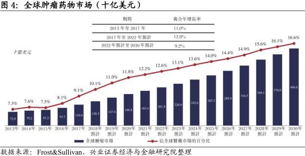中国肿瘤药物市场方兴未艾。按产品销售额统计,中国为全球第二大医药市场。在经济发展及日益增长的医疗需求的推动下,中国医药市场2017年总销售额为2201亿美元,预计将于2030年前增长至5361亿美元。中国抗肿瘤药物市场近年来增长迅速。2013年销售额占整体市场的8.4%,并于2017年增长至9.7%。同期,中国抗肿瘤药物市场按复合年增长率13.7%的速度增长,于2017年达到214亿美元。维持该增长态势,预期销售额将于2030年达到1006亿美元,占中国医药市场的18.8%。