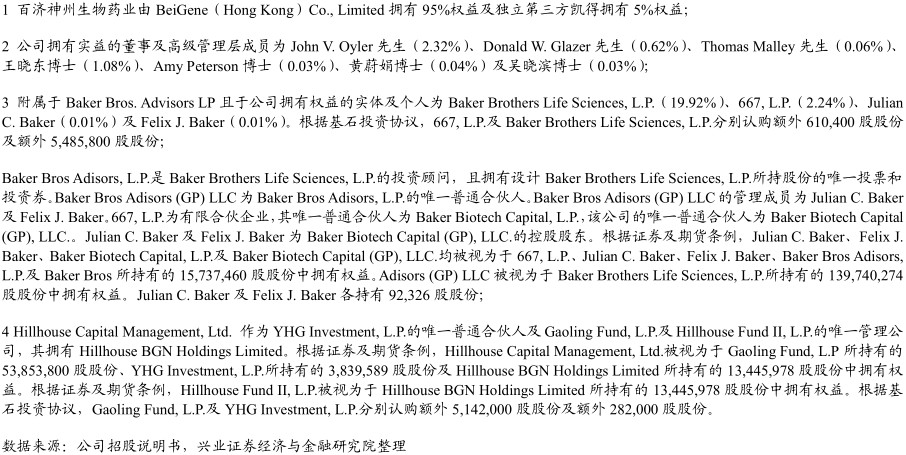 发行后公众股东持有比例增加至65.12%,单一最大股东依旧为Baker Bros.Advisors LP(21.09%),其余依旧为Gaoling Fund L.P.(7.69%)、YHG Investment L.P.(0.54%)、Hillhouse BGN Holdings Limited(1.75%),及公司董事及高级管理层(3.82%)持有。